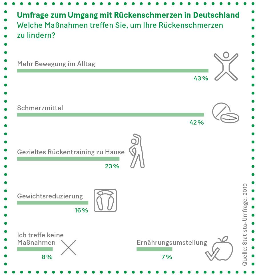 Grafik: Umgang mit Rückenschmerzen in Deutschland – Welche Maßnahmen treffen Sie, um Ihre Rückenschmerzen zu lindern?