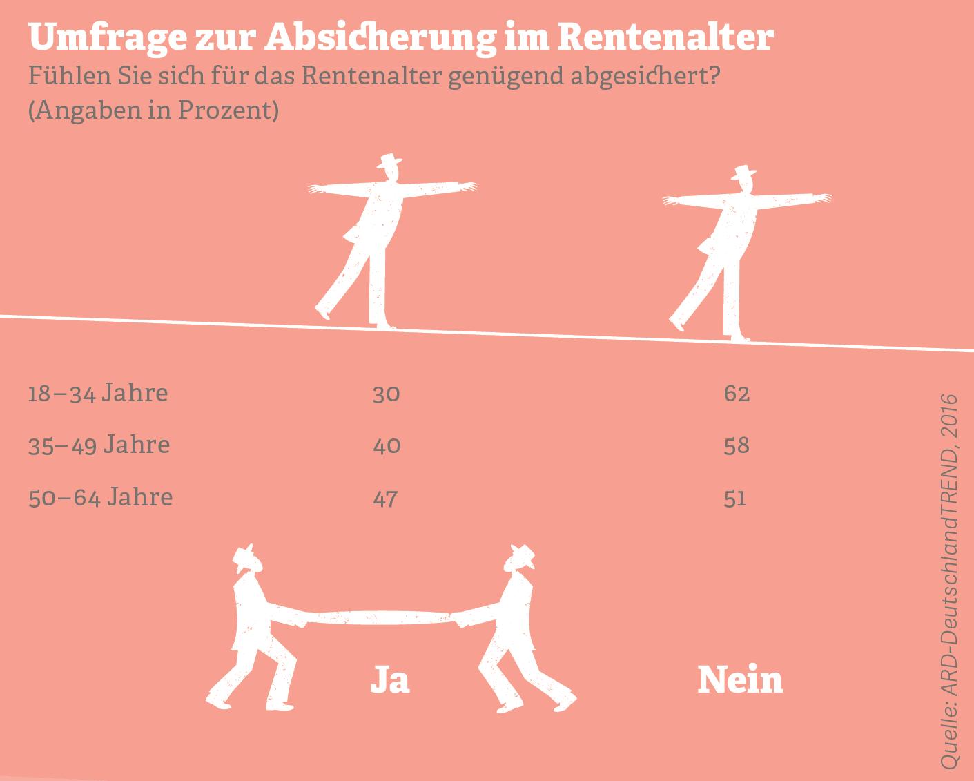 Grafik: Umfrage zur Absicherung im Rentenalter