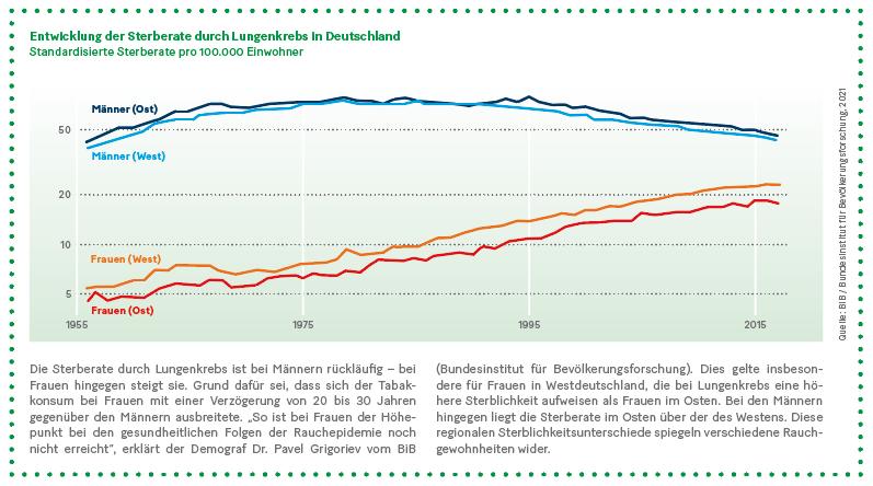 Grafik: Entwicklung der Sterberate durch Lungenkrebs in Deutschland
