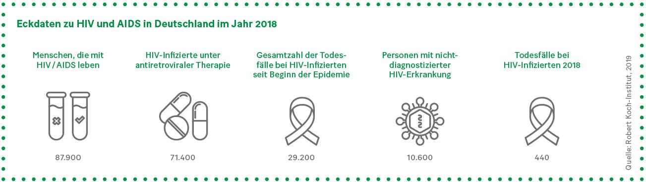 Grafik: Eckdaten zu HIV und AIDS in Deutschland im Jahr 2018