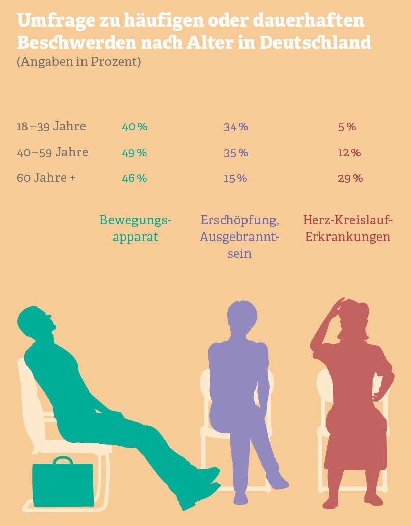 Grafik: Umfrage zu häufigen Beschwerden nach Alter in Deutschland