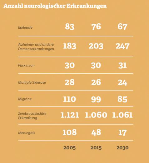 Grafik: Anzahl neurologischer Erkrankungen