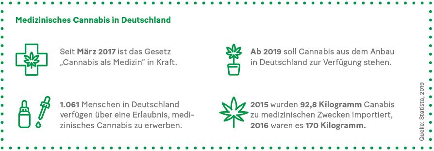 Grafik: Medizinisches Cannabis in Deutschland