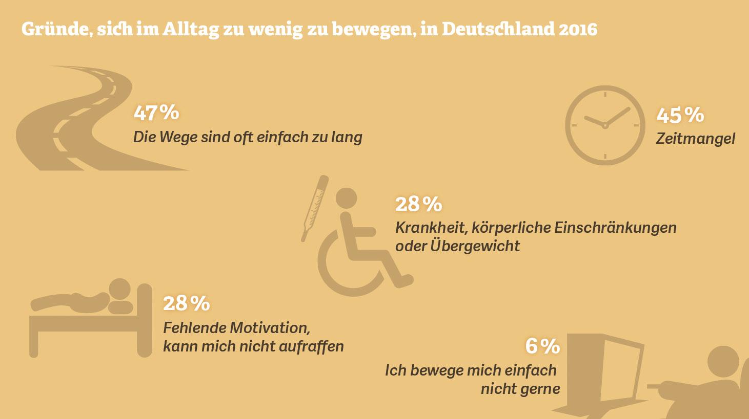 Gründe, sich im Alltag zu wenig zu bewegen (Deutschland, 2016)