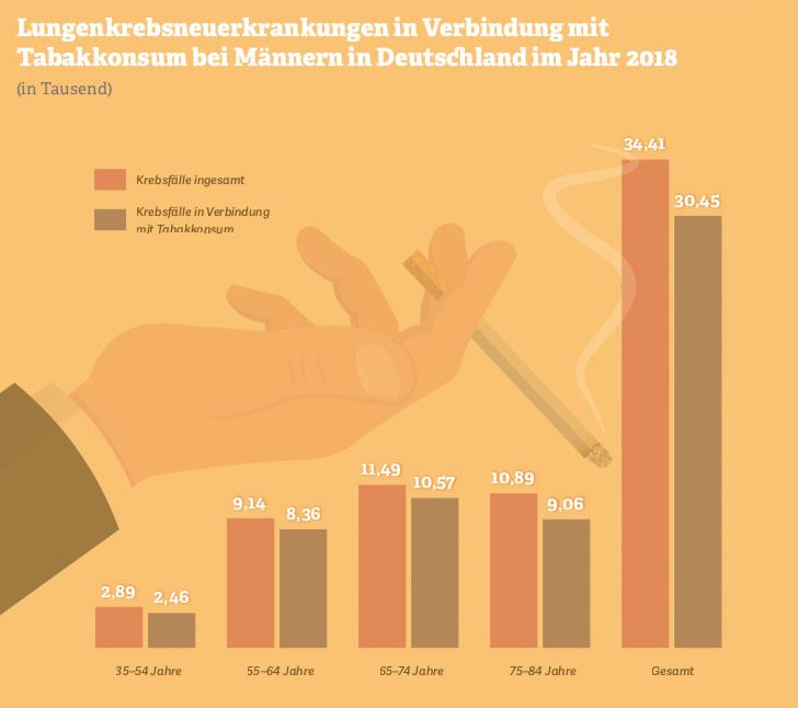 Grafik zu Lungenkrebsneuerkrankungen durch Tabakkonsum bei Männern. Quelle: Deutsches Ärzteblatt, 2018