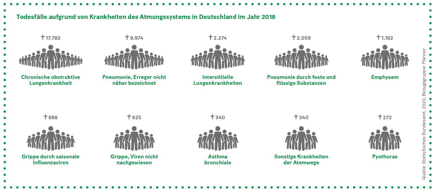 Grafik: Todesfälle aufgrund von Krankheiten des Atmungssystems in Deutschland im Jahr 2018