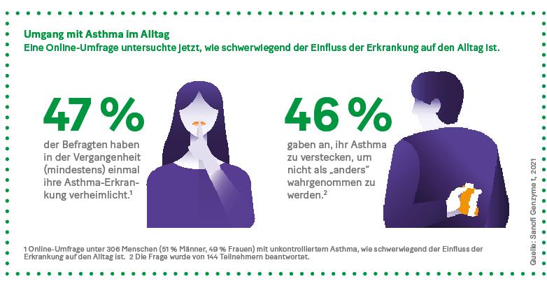 1 Online-Umfrage unter 306 Menschen (51 % Männer, 49 % Frauen) mit unkontrolliertem Asthma, wie schwerwiegend der Einfluss der  Erkrankung auf den Alltag ist.  2 Die Frage wurde von 144 Teilnehmern beantwortet.