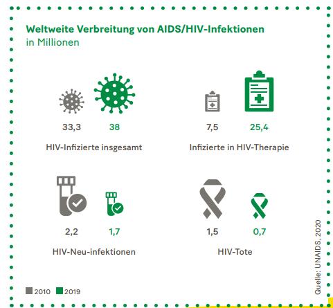 Grafik: Weltweite Verbreitung von AIDS/HIV-Infektionen.