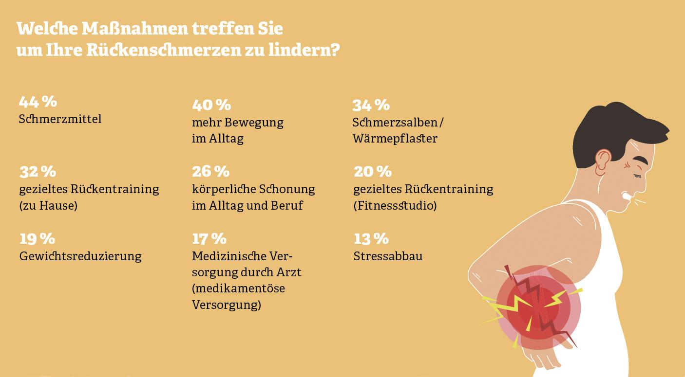 Grafik zu Umfrage: Welche Maßnahmen treffen Sie, um Ihre Rückenschmerzen zu lindern? Quelle: Statista, 2018