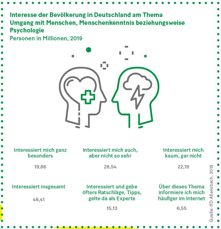 Grafik: Interesse der Bevölkerung in Deutschland am Thema Umgang mit Menschen, Menschenkenntnis beziehungsweise Psychologie