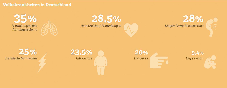 Grafik: Volkskrankheiten in Deutschland. Quellen: Robert Koch-Institut, Statista-Umfragen,  Kassenärztliche Bundesvereinigung, Statistisches Bundesamt; 2015–2017