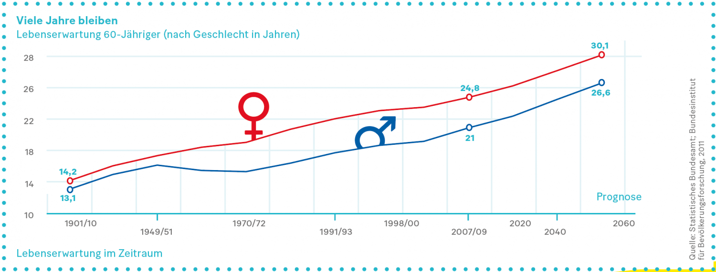 Grafik: Lebenserwartung 60-Jähriger (nach Geschlecht in Jahren)